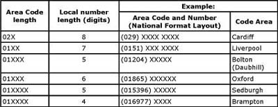 uk phone number examples