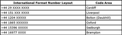 UK 0845 Numbers   UK 0800 Freephone & Free Phone Numbers Help ...
